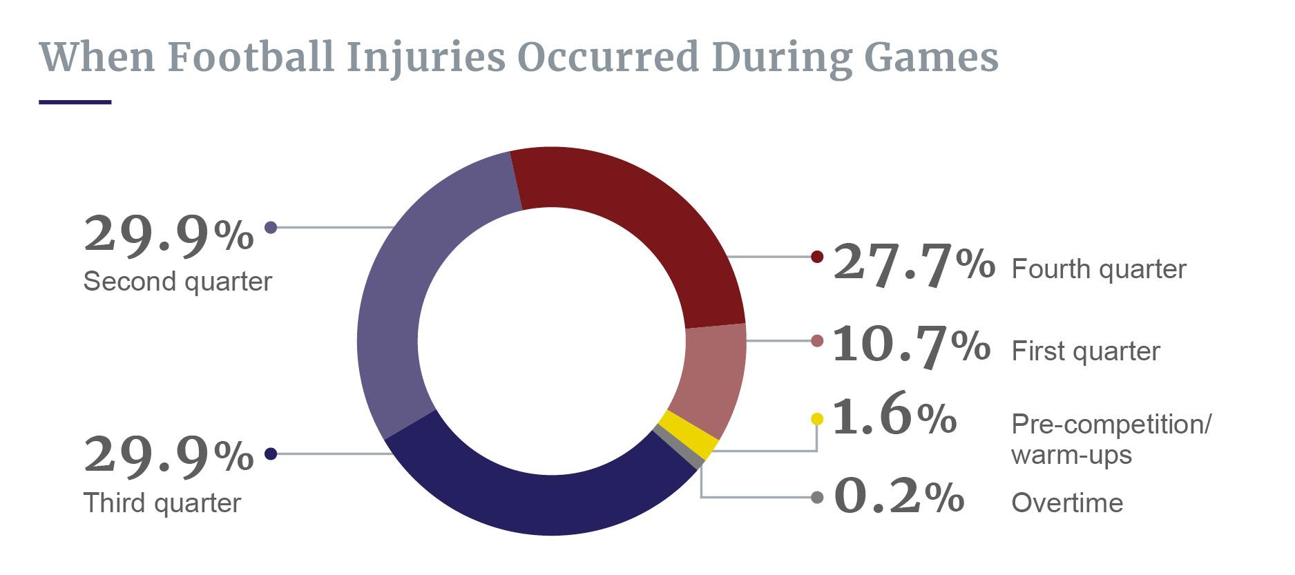 Football injuries during games