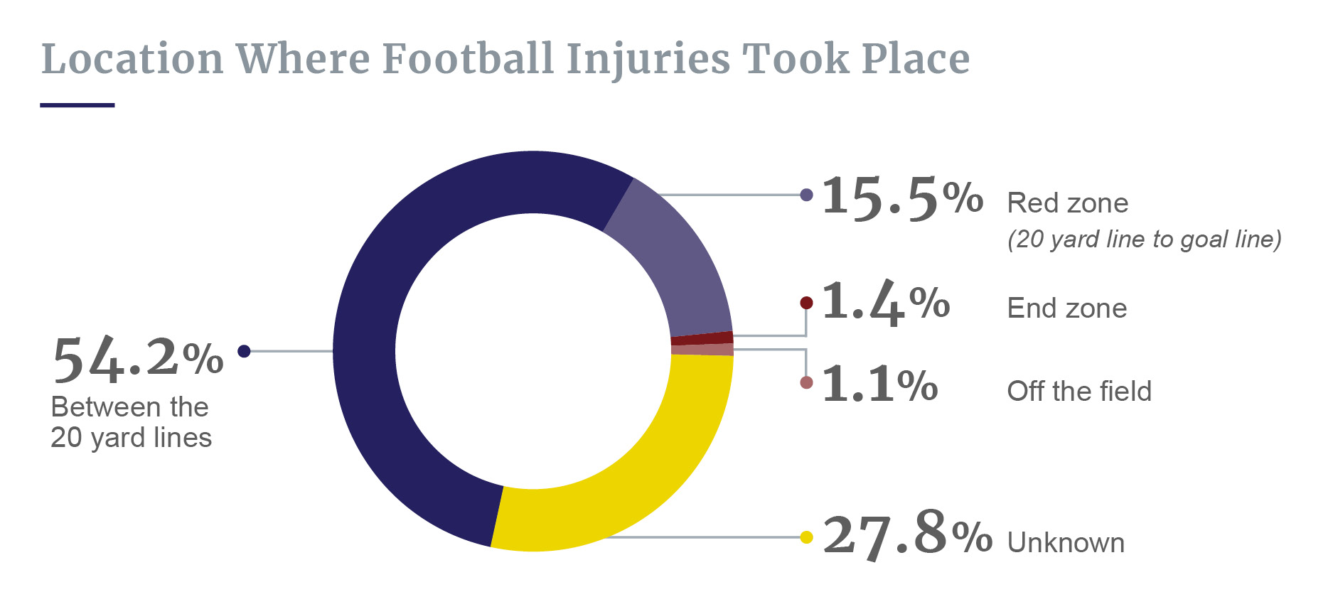 Where football injuries occur