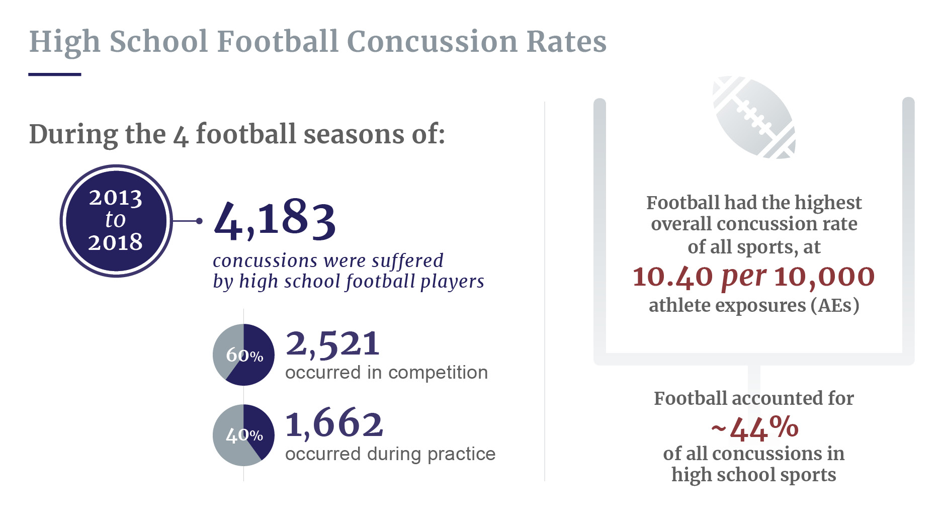 HS football concussion rates