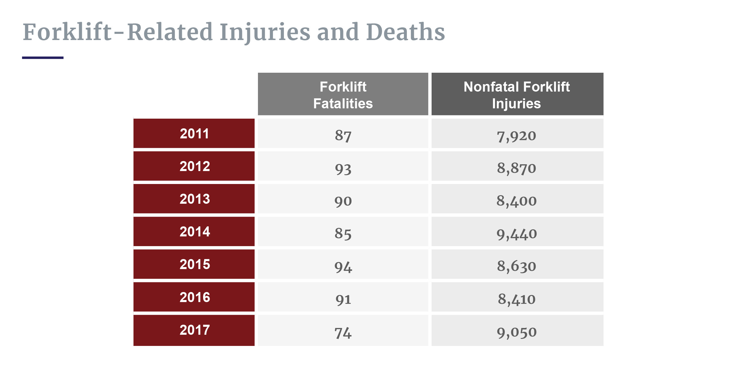 Forklift-related injuries and deaths