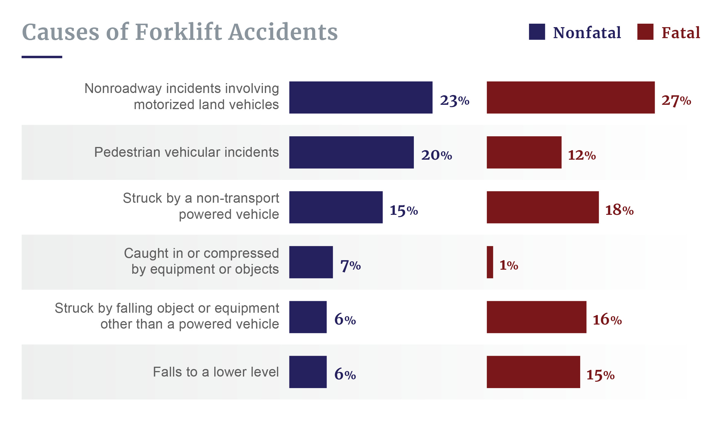Causes of forklift accidents